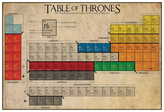 game of thrones character guide no spoilers