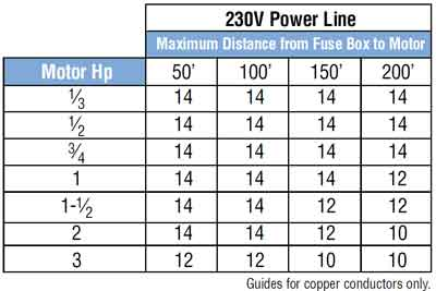 residential 240v fuse amp rating guide