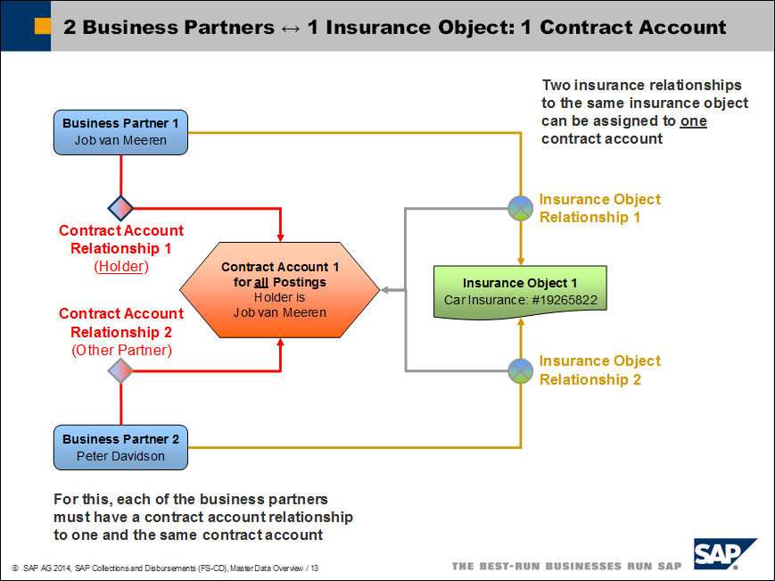 sap business objects infoview user guide