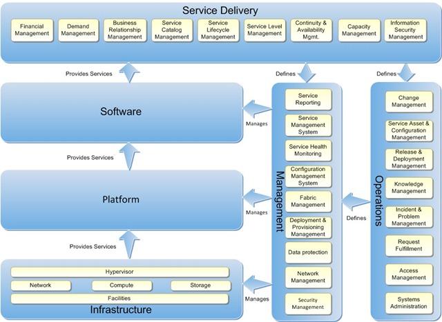 enterprise manager cloud control security guide