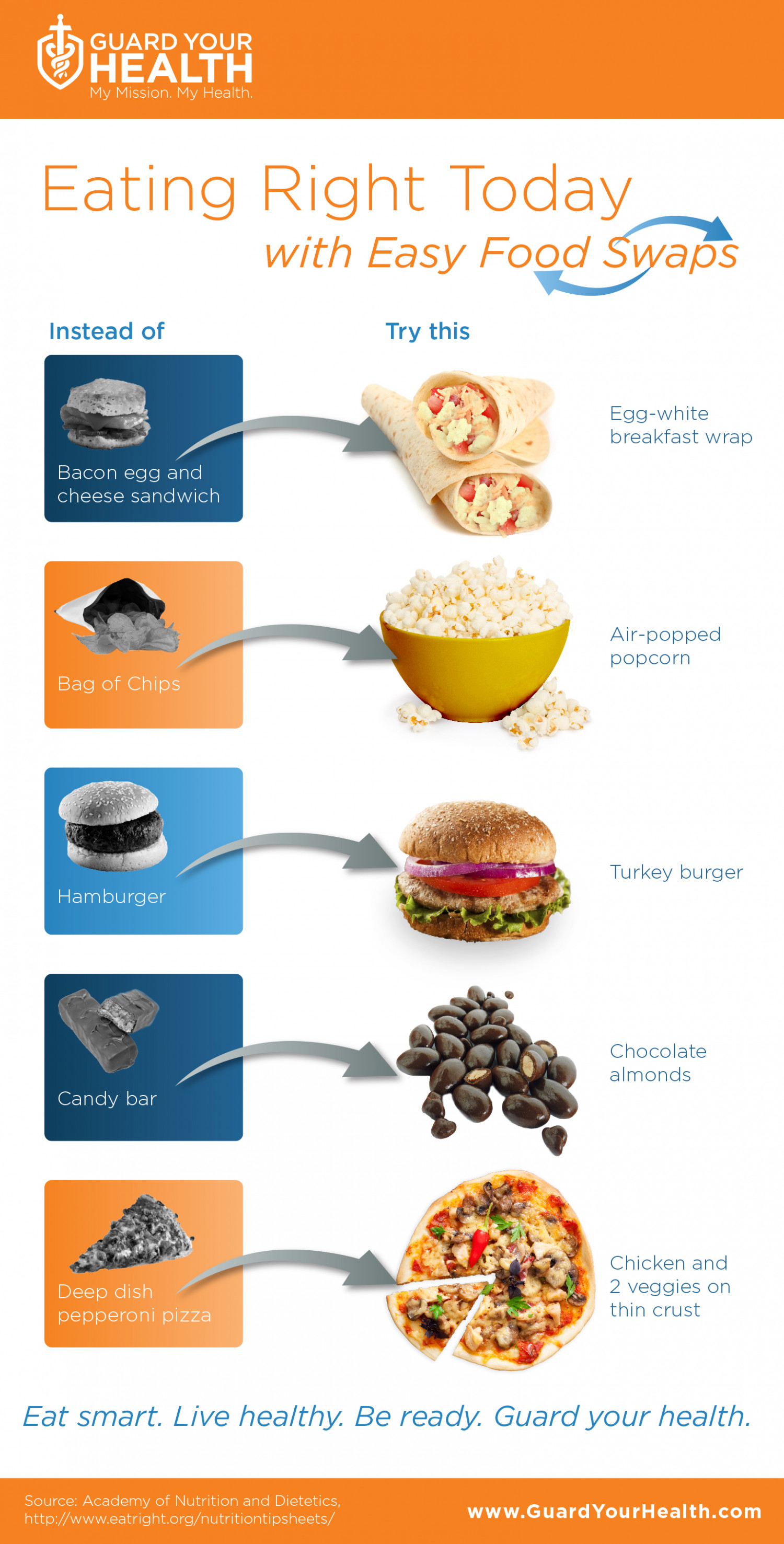 what did the australian guide to healthy eating replace