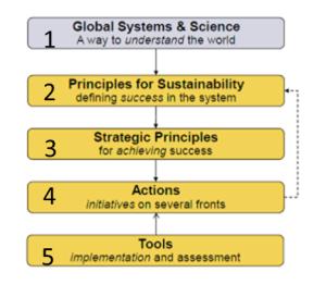 four guiding principles of natural capitalism
