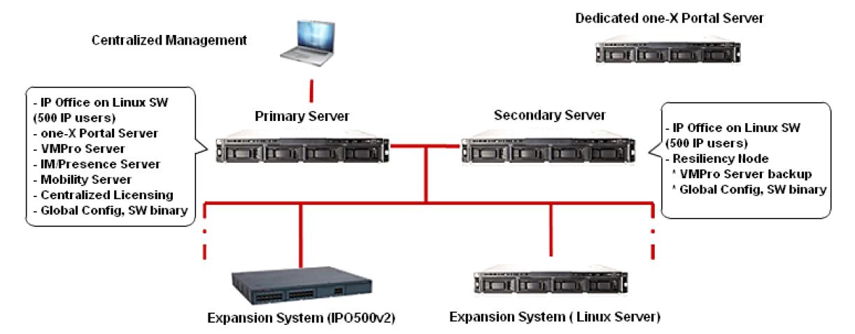 avaya ip office 500 v2 9.0 configuration guide