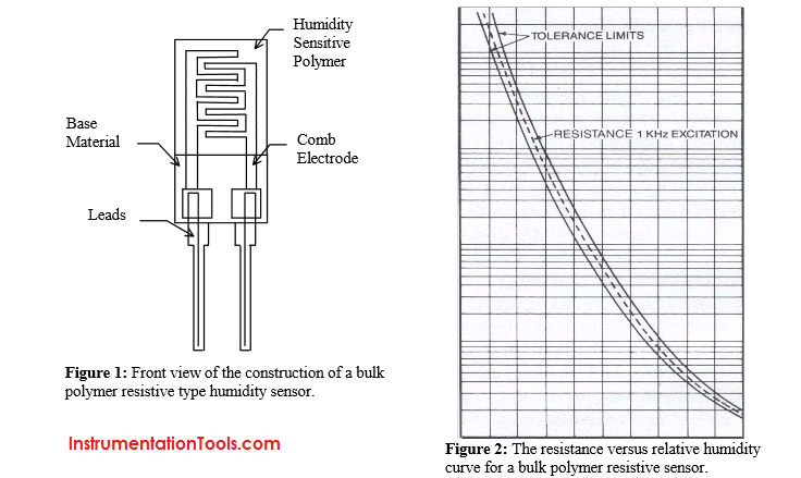 guide to the measurement of humidity.pdf