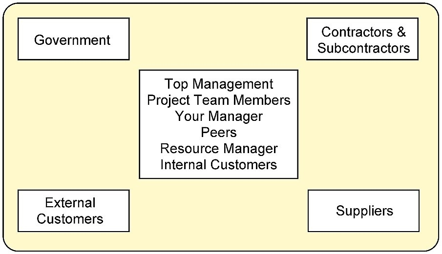 guiding the customer business analyst job role